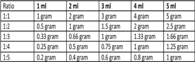 1 Gram Berapa Ml Dan 1 Ml Berapa Gram Quora